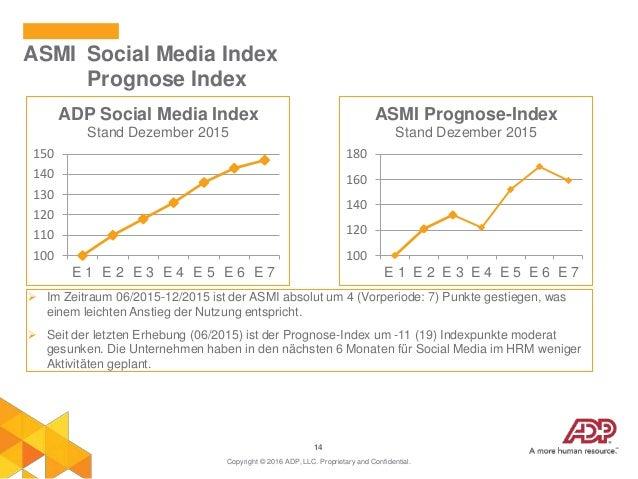 14 ASMI Social Media Index Prognose Index Copyright © 2016 ADP, LLC. Proprietary and Confidential.  Im Zeitraum 06/2015-1...