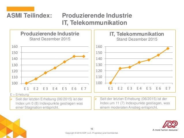 16 ASMI Teilindex: Produzierende Industrie IT, Telekommunikation Copyright © 2016 ADP, LLC. Proprietary and Confidential. ...