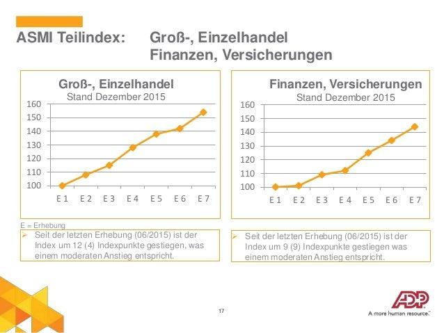 17 ASMI Teilindex: Groß-, Einzelhandel Finanzen, Versicherungen 100 110 120 130 140 150 160 E 1 E 2 E 3 E 4 E 5 E 6 E 7 Gr...