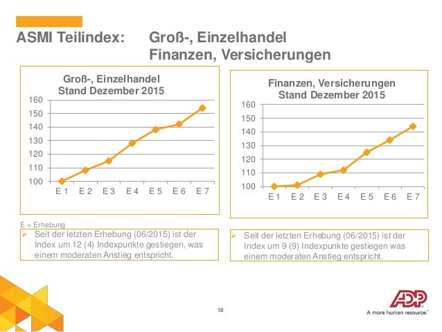 18 ASMI Teilindex: Groß-, Einzelhandel Finanzen, Versicherungen 100 110 120 130 140 150 160 E 1 E 2 E 3 E 4 E 5 E 6 E 7 Gr...
