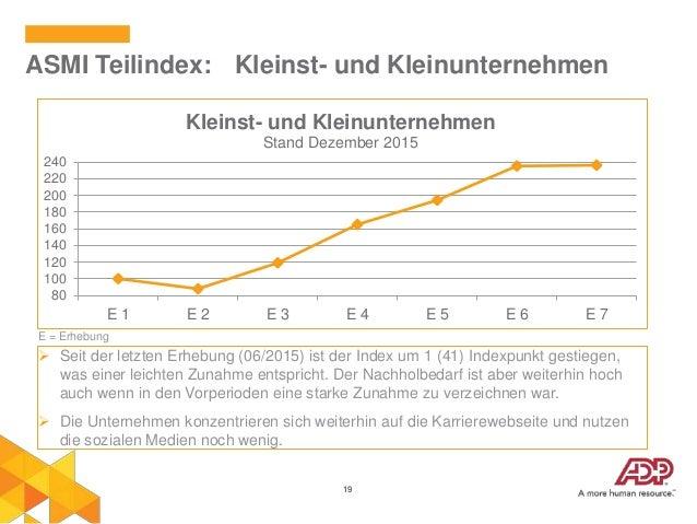 19 ASMI Teilindex: Kleinst- und Kleinunternehmen E = Erhebung 80 100 120 140 160 180 200 220 240 E 1 E 2 E 3 E 4 E 5 E 6 E...