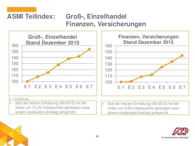 20 ASMI Teilindex: Groß-, Einzelhandel Finanzen, Versicherungen 100 110 120 130 140 150 160 E 1 E 2 E 3 E 4 E 5 E 6 E 7 Gr...