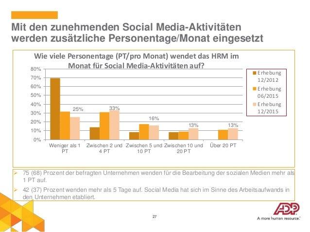27 Mit den zunehmenden Social Media-Aktivitäten werden zusätzliche Personentage/Monat eingesetzt 25% 33% 16% 13% 13% 0% 10...