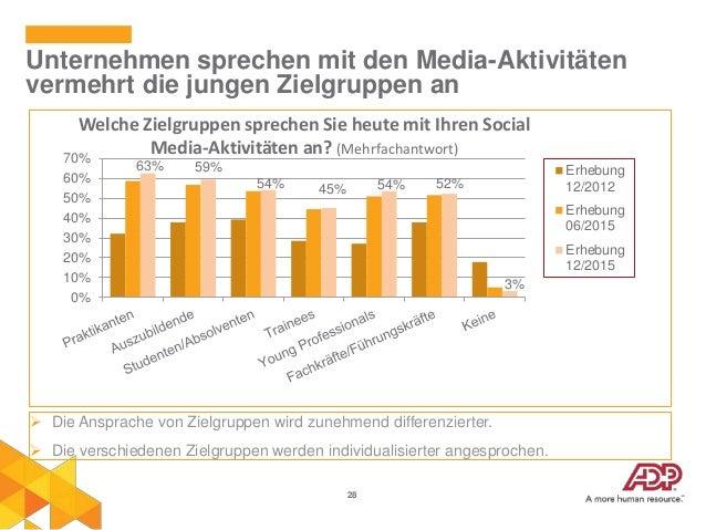 28 Unternehmen sprechen mit den Media-Aktivitäten vermehrt die jungen Zielgruppen an 63% 59% 54% 45% 54% 52% 3% 0% 10% 20%...
