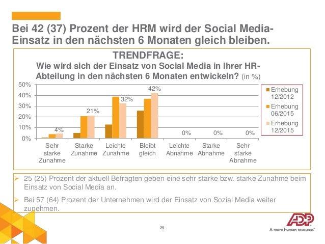 29 Bei 42 (37) Prozent der HRM wird der Social Media- Einsatz in den nächsten 6 Monaten gleich bleiben.  25 (25) Prozent ...