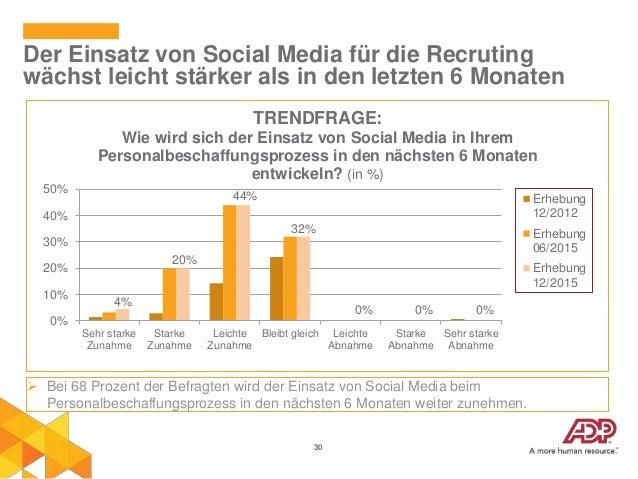 30 Der Einsatz von Social Media für die Recruting wächst leicht stärker als in den letzten 6 Monaten  Bei 68 Prozent der ...