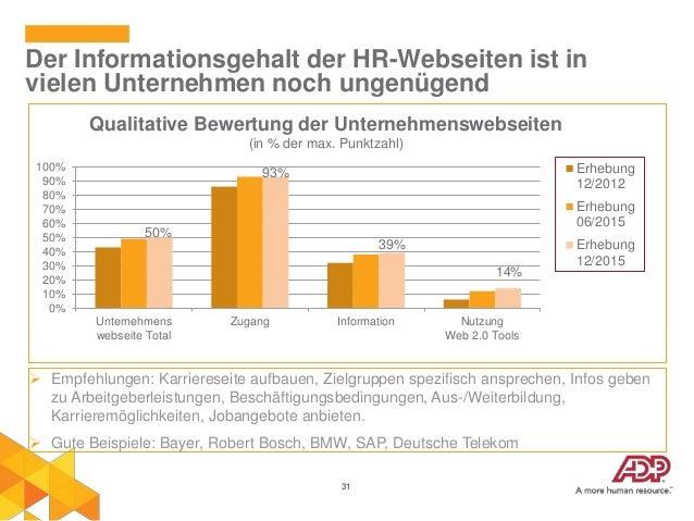 31 Der Informationsgehalt der HR-Webseiten ist in vielen Unternehmen noch ungenügend  Empfehlungen: Karriereseite aufbaue...