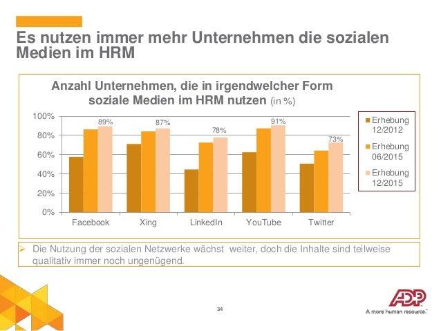 34 Es nutzen immer mehr Unternehmen die sozialen Medien im HRM 89% 87% 78% 91% 73% 0% 20% 40% 60% 80% 100% Facebook Xing L...