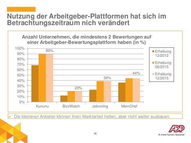 35 Nutzung der Arbeitgeber-Plattformen hat sich im Betrachtungszeitraum nich verändert 89% 20% 39% 44% 0% 10% 20% 30% 40% ...