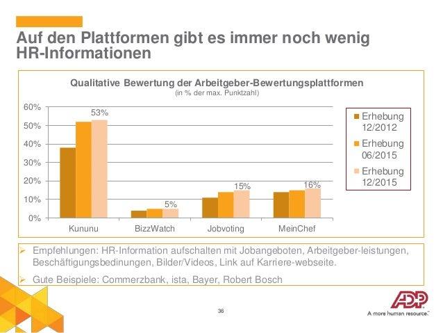 36 Auf den Plattformen gibt es immer noch wenig HR-Informationen  Empfehlungen: HR-Information aufschalten mit Jobangebot...