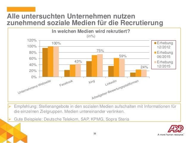 38 Alle untersuchten Unternehmen nutzen zunehmend soziale Medien für die Recrutierung 100% 43% 75% 59% 24% 0% 20% 40% 60% ...