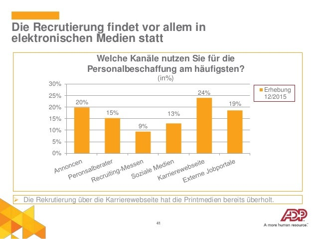 41 Die Recrutierung findet vor allem in elektronischen Medien statt 20% 15% 9% 13% 24% 19% 0% 5% 10% 15% 20% 25% 30% Welch...