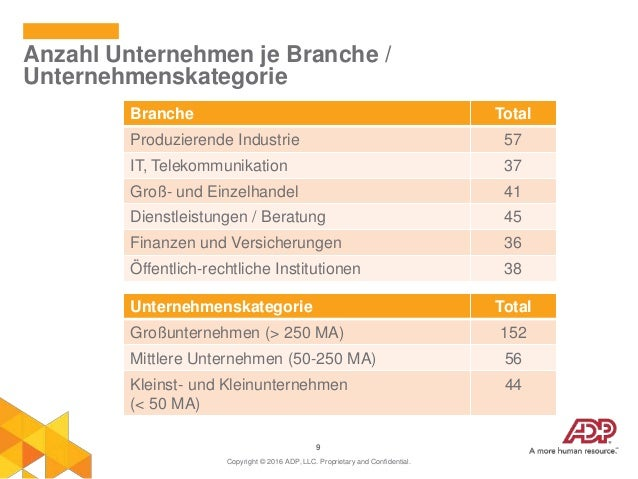 9 Anzahl Unternehmen je Branche / Unternehmenskategorie Copyright © 2016 ADP, LLC. Proprietary and Confidential. Branche T...
