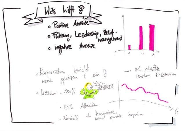 """Zurich Behavioral Economis Network """"Banking 2.0-A Behavioral Evolution"""" Visualisierung durch Daniel Osterwalder"""