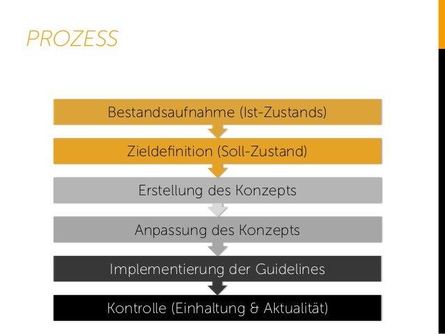 PROZESS Kontrolle (Einhaltung & Aktualität) Implementierung der Guidelines Anpassung des Konzepts Erstellung des Konzepts ...