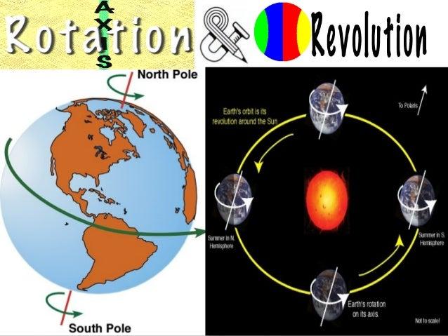 diagram of rotation wiring diagram lap diagram of uranus rotation diagram of rotation wiring diagram sequence of rotation diagram of rotation