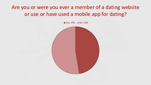 online dating survey Ple reason about these privacy risks in modern online dating ecosystems has not been extensively studied we present the results of a survey we designed to.