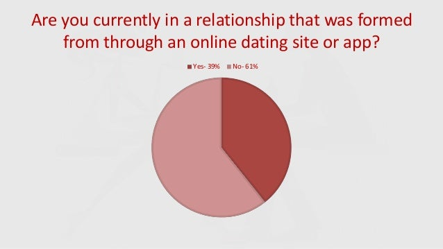 online dating survey
