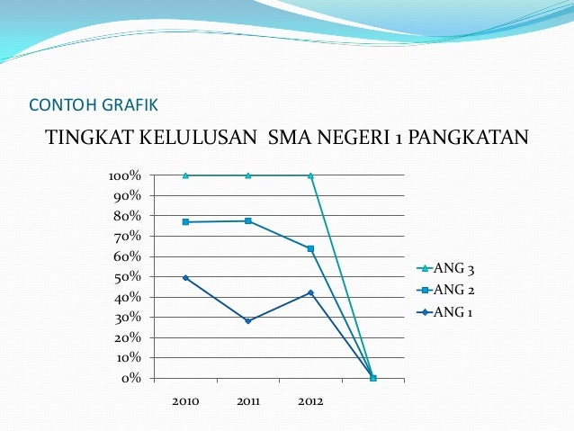 Pengertian grafik diagram dan tabel 3 ccuart Gallery