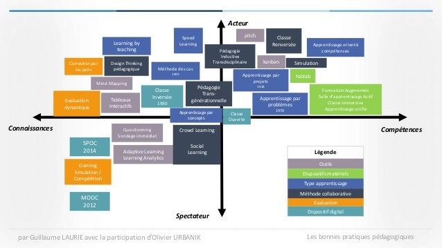 CompétencesConnaissances Acteur Spectateur Légende Outils Dispositifs matériels Type apprentissage Méthode collaborative E...
