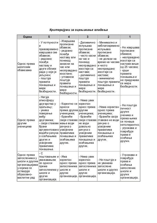 Критеријуми за оцењивање владања Оцена 5 4 3 2 1 Однос према школским обавезама - У потпуности и правовремено извршава све...