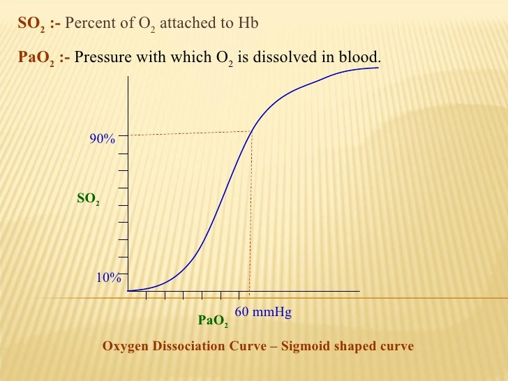 SO 2  :-   Percent of O 2  attached to Hb PaO 2  :-  Pressure with which O 2  is dissolved in blood.   90% 60 mmHg 10% PaO...