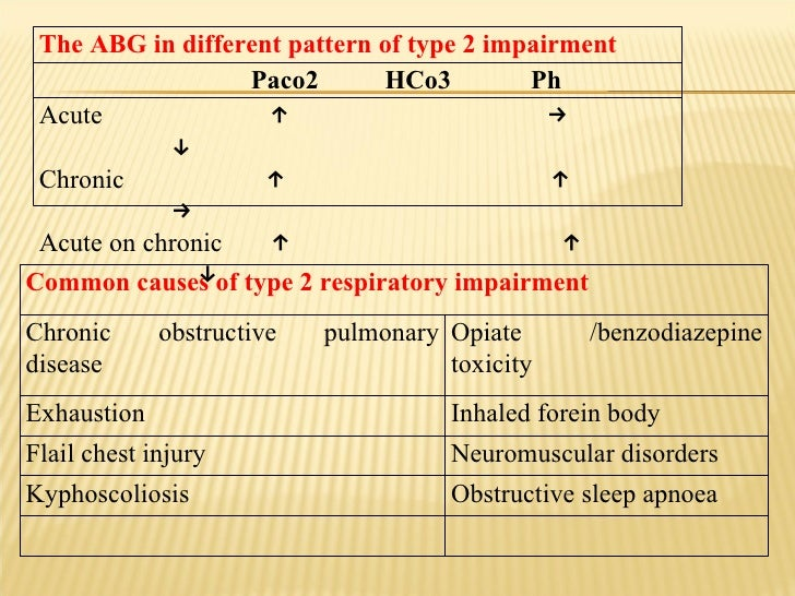 Common causes of type 2 respiratory impairment Chronic obstructive pulmonary disease Opiate /benzodiazepine toxicity Exhau...
