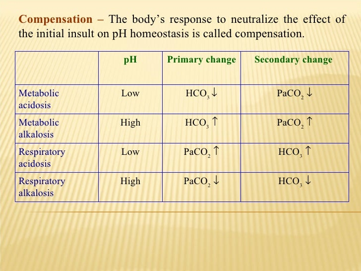 Compensation –  The body's response to neutralize the effect of the initial insult on pH homeostasis is called compensatio...