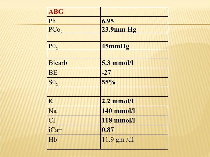 ABG Ph 6.95 PCo 2 23.9mm Hg P0 2 45mmHg Bicarb  5.3 mmol/l BE  -27 S0 2 55% K 2.2 mmol/l Na 140 mmol/l Cl 118 mmol/l iCa+ ...
