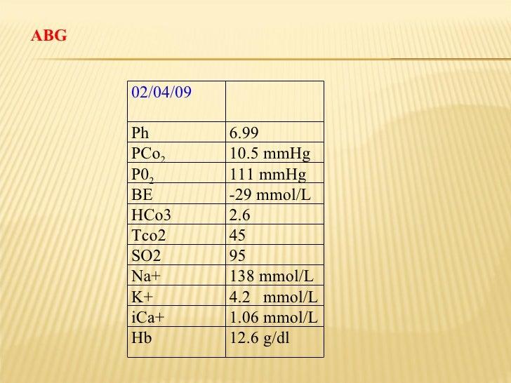 ABG 02/04/09 Ph 6.99 PCo 2 10.5 mmHg P0 2 111 mmHg BE  -29 mmol/L HCo3 2.6 Tco2 45 SO2 95 Na+ 138 mmol/L K+ 4.2  mmol/L iC...
