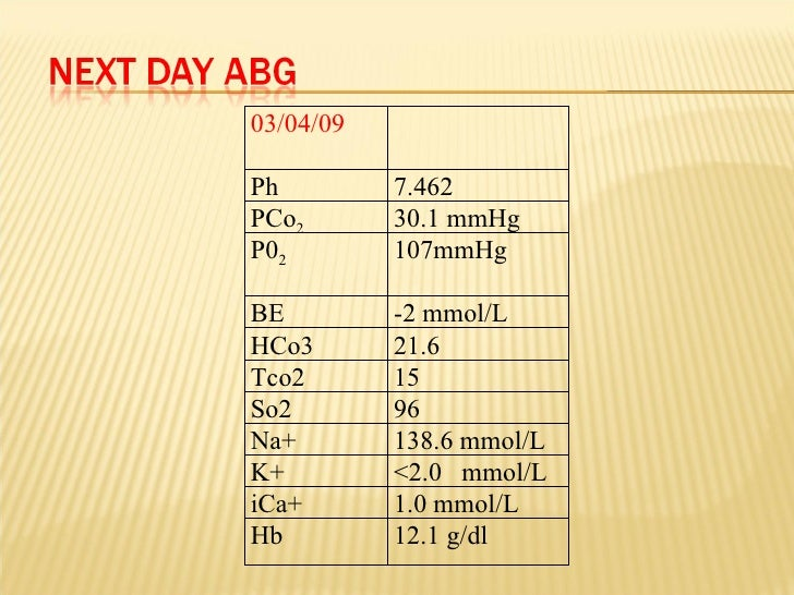 03/04/09 Ph 7.462 PCo 2 30.1 mmHg P0 2 107mmHg BE  -2 mmol/L HCo3 21.6 Tco2 15 So2 96 Na+ 138.6 mmol/L K+ <2.0  mmol/L iCa...
