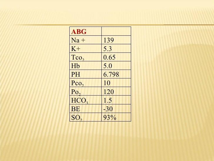 ABG  Na + 139 K+ 5.3 Tco 2 0.65 Hb 5.0 PH 6.798 Pco 2 10 Po 2 120 HCO 3 1.5 BE -30 SO 2 93%