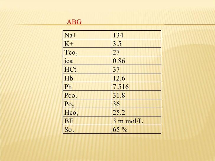 ABG Na+ 134 K+ 3.5 Tco 2 27 ica 0.86 HCt 37 Hb 12.6 Ph 7.516 Pco 2 31.8 Po 2 36 Hco 3 25.2 BE 3 m mol/L So 2 65 %