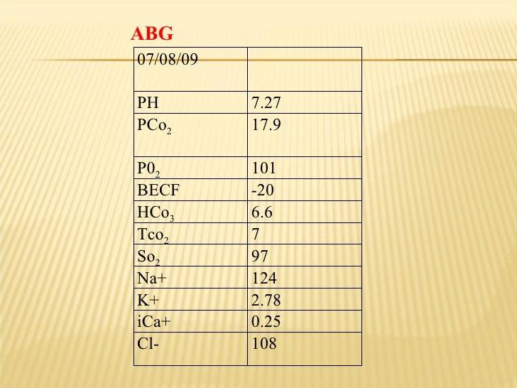 ABG 07/08/09 PH 7.27 PCo 2 17.9 P0 2 101  BECF  -20  HCo 3 6.6 Tco 2 7 So 2 97 Na+ 124  K+ 2.78  iCa+ 0.25  Cl- 108