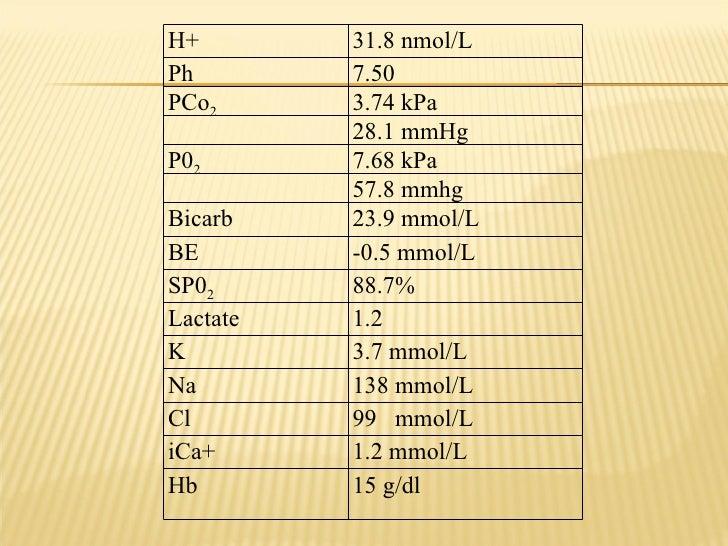 H+ 31.8 nmol/L Ph 7.50 PCo 2 3.74 kPa 28.1 mmHg P0 2 7.68 kPa 57.8 mmhg Bicarb  23.9 mmol/L BE  -0.5 mmol/L SP0 2 88.7% La...