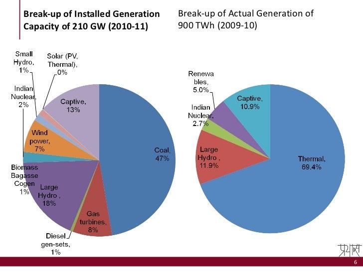 Short essay on Energy Scenario in India