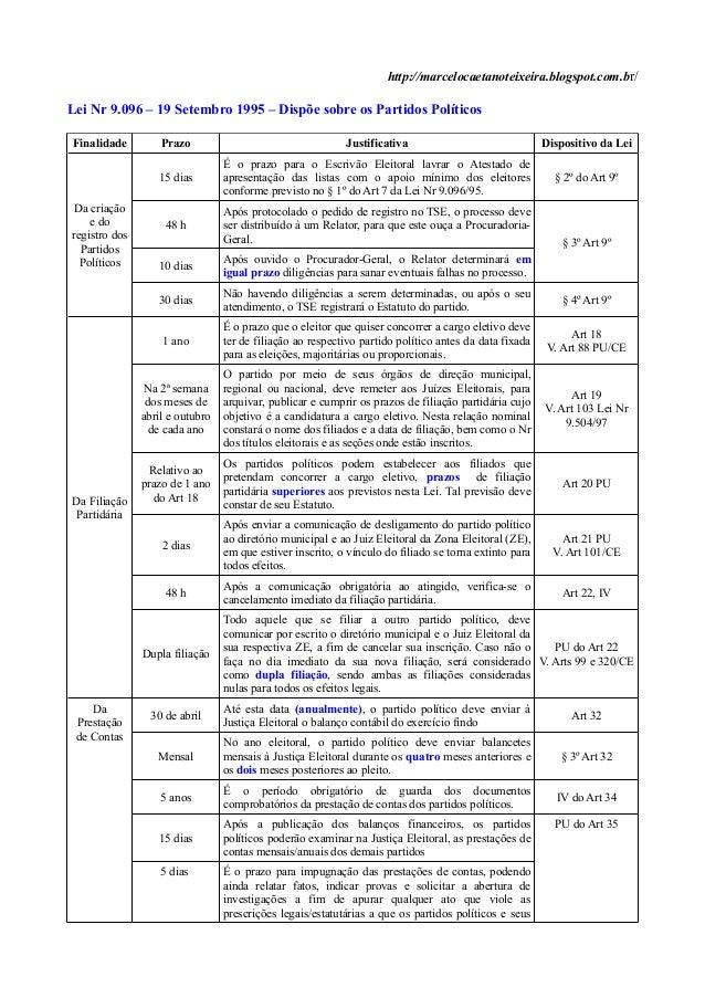 http://marcelocaetanoteixeira.blogspot.com.br/Lei Nr 9.096 – 19 Setembro 1995 – Dispõe sobre os Partidos PolíticosFinalida...
