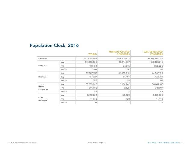 Datos de la poblaci n mundial 2016 population reference bureau 201 - Population reference bureau ...