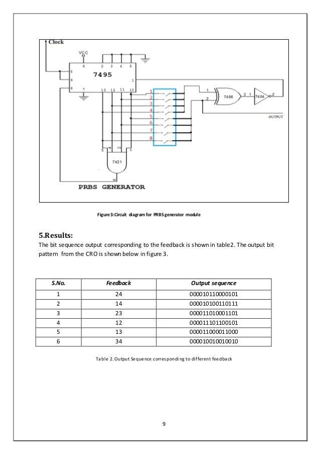 Wondrous Pseudo Random Bit Sequence Generator Wiring 101 Swasaxxcnl