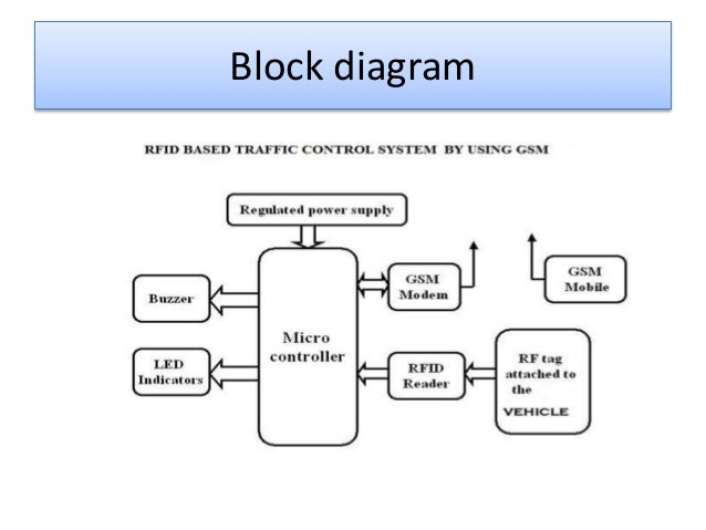 Traffic controller diagram online schematic diagram rfid based traffic control system by using gsm rh slideshare net traffic light controller ladder diagram mini lathe motor controller diagram ccuart Image collections