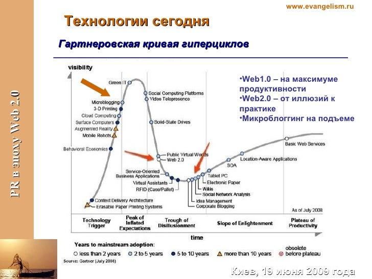 Технологии сегодня Гартнеровская кривая гиперциклов <ul><li>Web1.0 –  на максимуме продуктивности </li></ul><ul><li>Web2.0...
