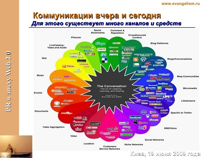 Коммуникации вчера и сегодня Для этого существует много каналов и средств