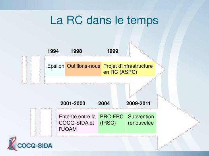 La RC dans le temps  1994      1998           1999  Epsilon Outillons-nous Projet d'infrastructure                        ...