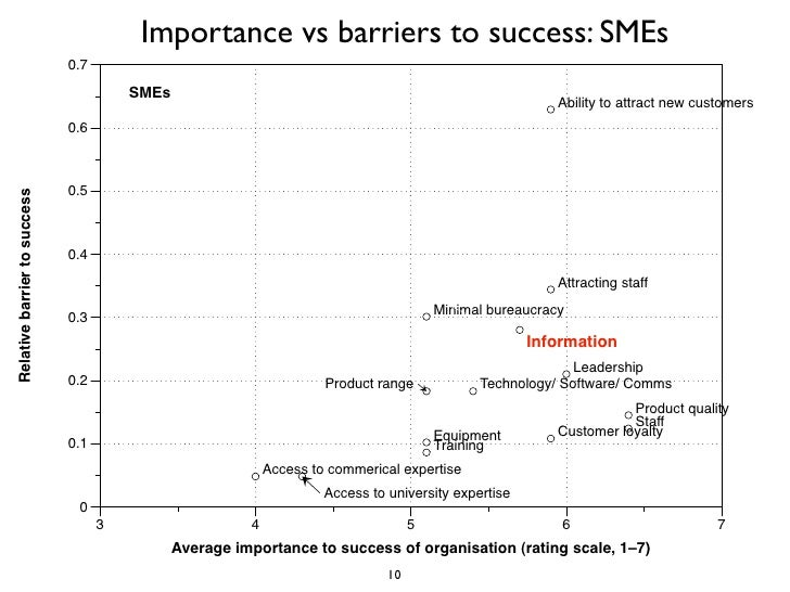 Importance vs barriers to success: SMEs                               0.7                                          SMEs   ...