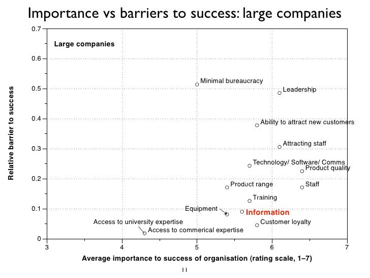 Importance vs barriers to success: large companies                               0.7                                      ...