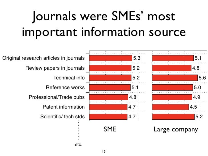 Journals were SMEs' most         important information source Original research articles in journals           5.3        ...
