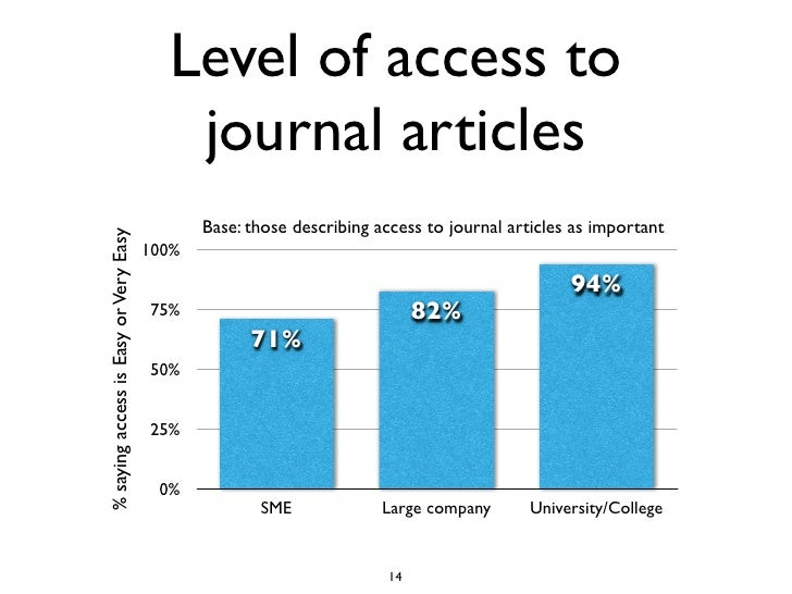 Level of access to                                           journal articles                                             ...