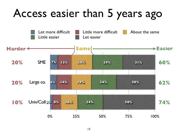 Access easier than 5 years ago              Lot more difficult               Little more difficult     About the same       ...
