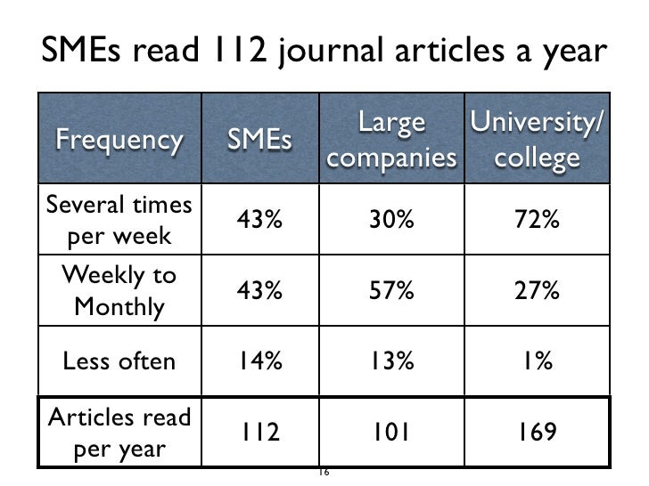 SMEs read 112 journal articles a year                           Large University/ Frequency       SMEs                    ...