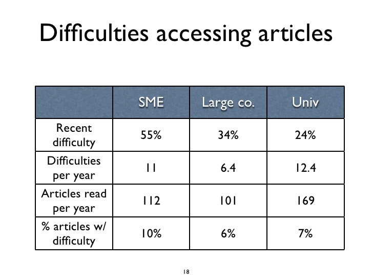 Difficulties accessing articles                  SME        Large co.   Univ    Recent                 55%          34%    ...